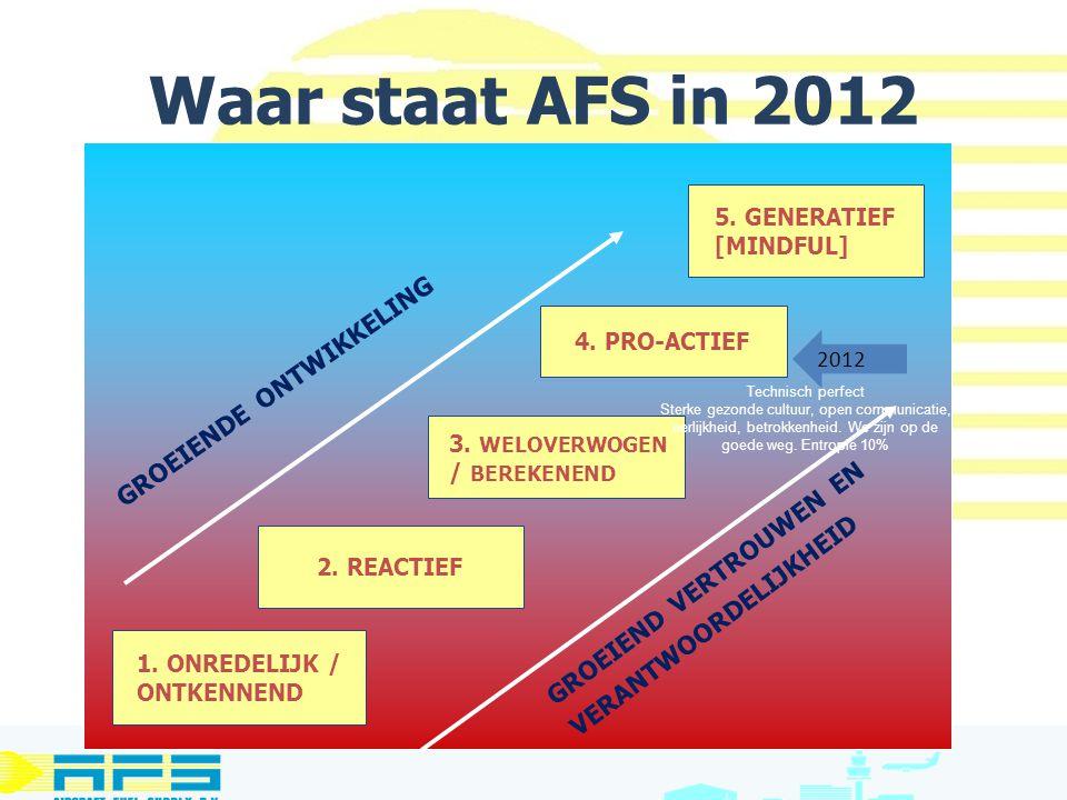 Waar staat AFS in 2012 groeiende ontwikkeling