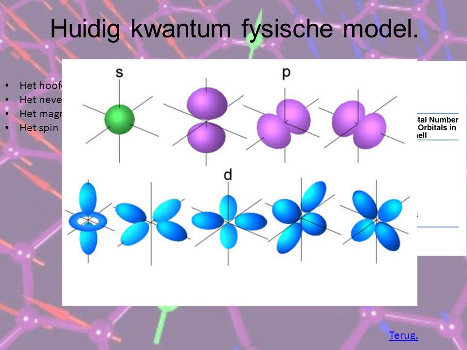 Huidig kwantum fysische model.