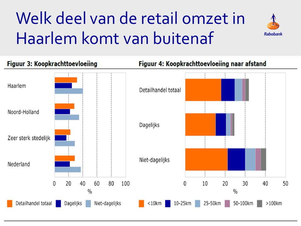 Welk deel van de retail omzet in Haarlem komt van buitenaf