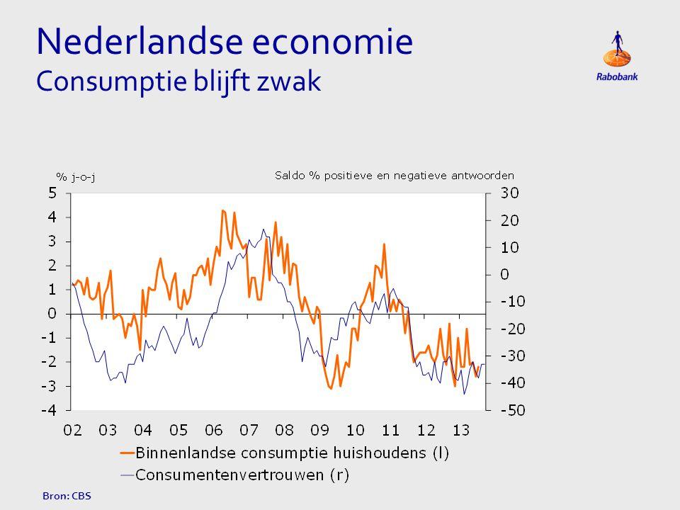 Nederlandse economie Consumptie blijft zwak