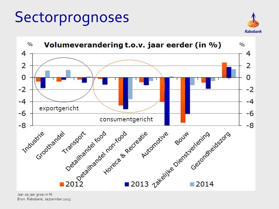 Sectorprognoses exportgericht consumentgericht