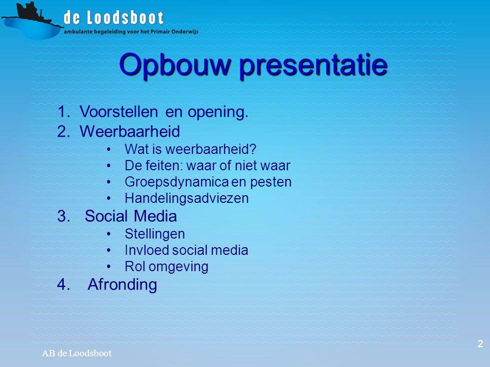 Opbouw presentatie 1. Voorstellen en opening. 2. Weerbaarheid