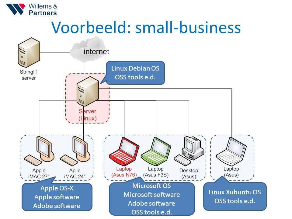 Voorbeeld: small-business