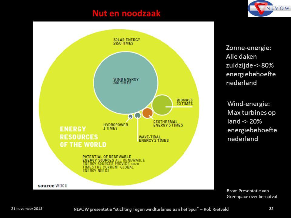 Nut en noodzaak Zonne-energie: