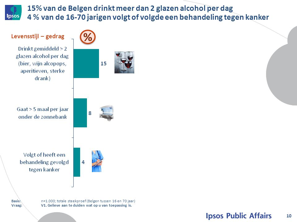 15% van de Belgen drinkt meer dan 2 glazen alcohol per dag 4 % van de 16-70 jarigen volgt of volgde een behandeling tegen kanker