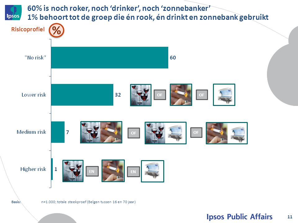 60% is noch roker, noch 'drinker', noch 'zonnebanker' 1% behoort tot de groep die én rook, én drinkt en zonnebank gebruikt
