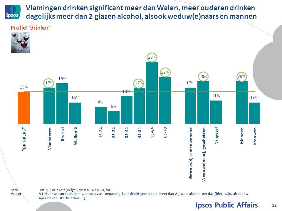 Vlamingen drinken significant meer dan Walen, meer ouderen drinken dagelijks meer dan 2 glazen alcohol, alsook weduw(e)naars en mannen