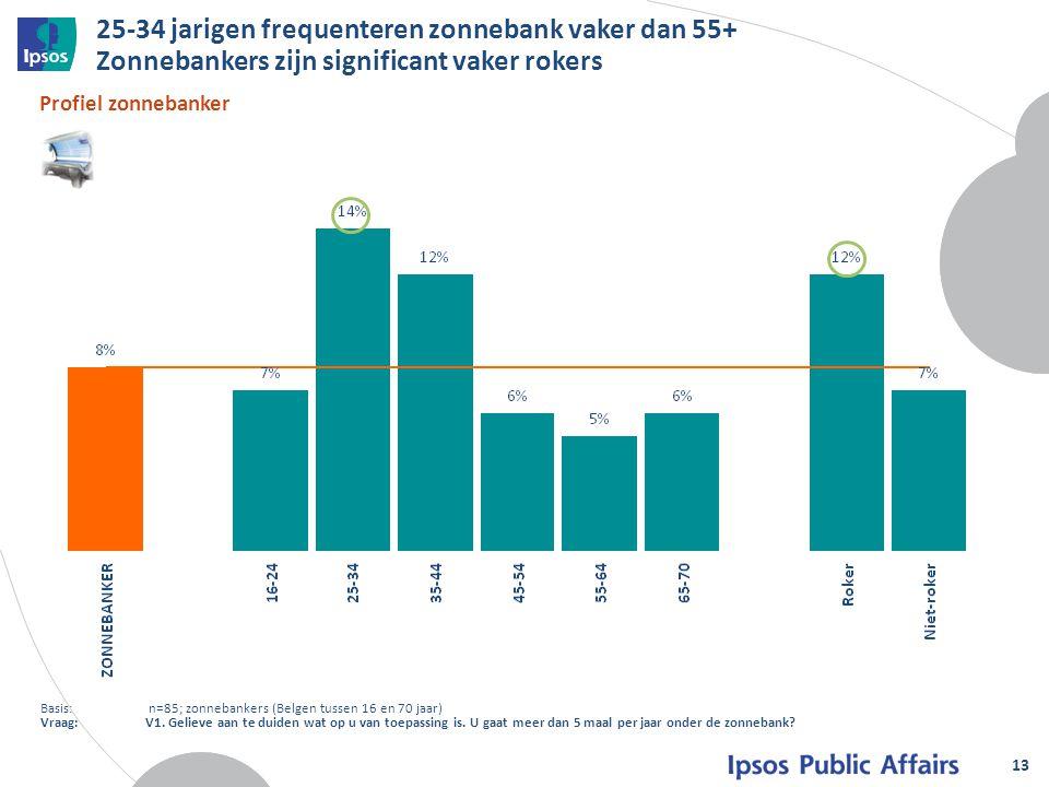 25-34 jarigen frequenteren zonnebank vaker dan 55+ Zonnebankers zijn significant vaker rokers