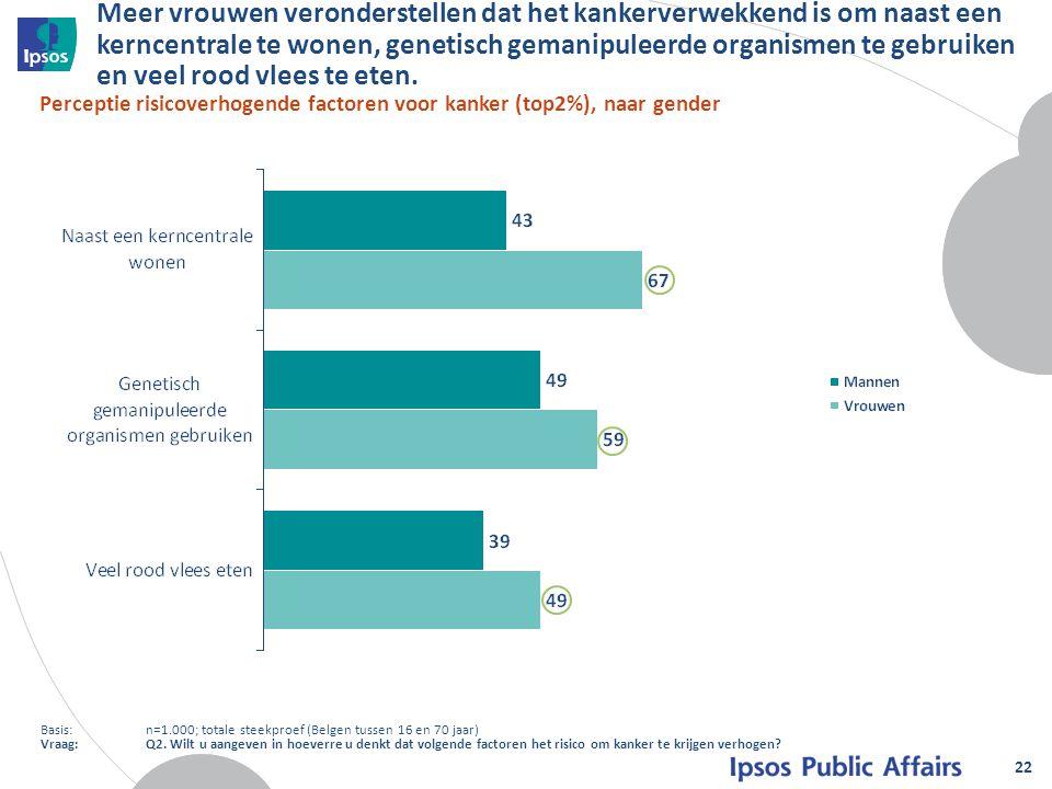 Meer vrouwen veronderstellen dat het kankerverwekkend is om naast een kerncentrale te wonen, genetisch gemanipuleerde organismen te gebruiken en veel rood vlees te eten.