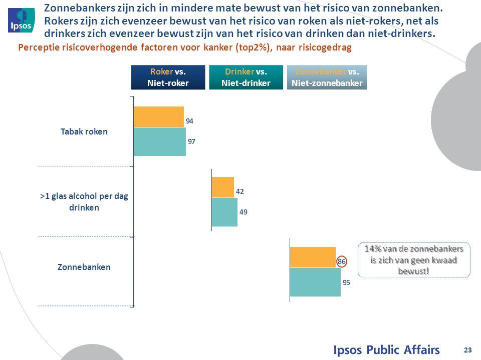 Zonnebanker vs. Niet-zonnebanker >1 glas alcohol per dag drinken