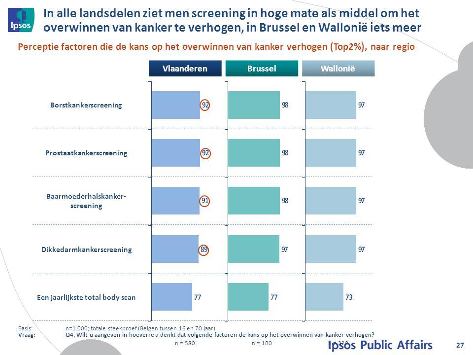 In alle landsdelen ziet men screening in hoge mate als middel om het overwinnen van kanker te verhogen, in Brussel en Wallonië iets meer