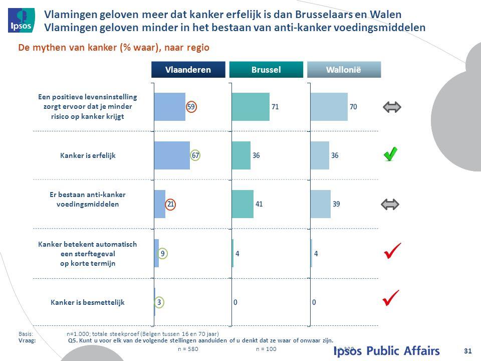 Vlamingen geloven meer dat kanker erfelijk is dan Brusselaars en Walen Vlamingen geloven minder in het bestaan van anti-kanker voedingsmiddelen