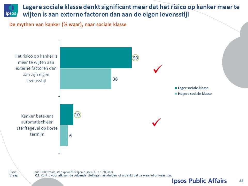 Lagere sociale klasse denkt significant meer dat het risico op kanker meer te wijten is aan externe factoren dan aan de eigen levensstijl