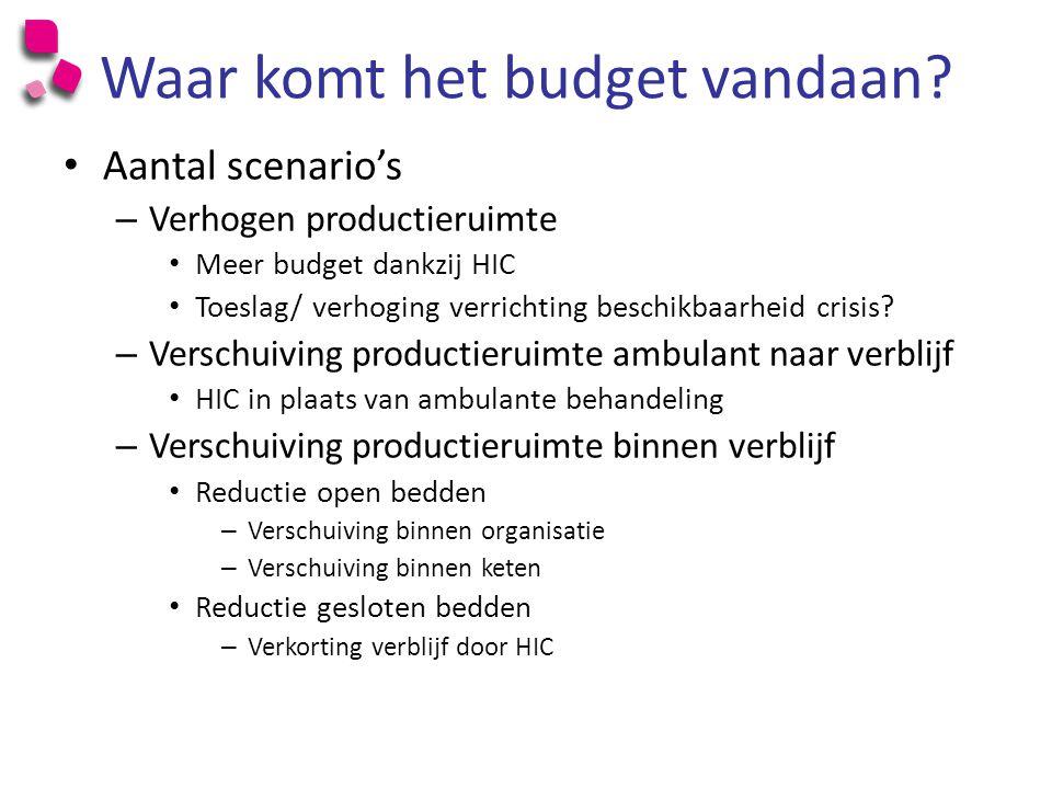 Waar komt het budget vandaan