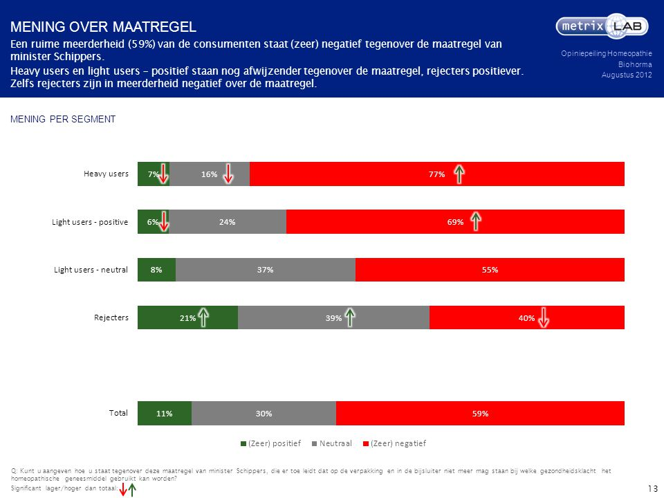 Mening over maatregel Een ruime meerderheid (59%) van de consumenten staat (zeer) negatief tegenover de maatregel van minister Schippers.