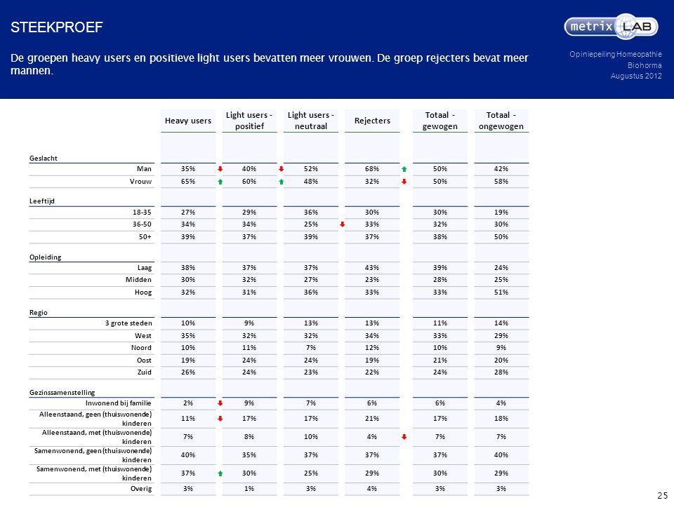 Steekproef De groepen heavy users en positieve light users bevatten meer vrouwen. De groep rejecters bevat meer mannen.