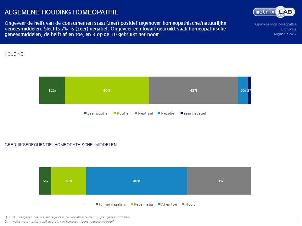Algemene houding homeopathie