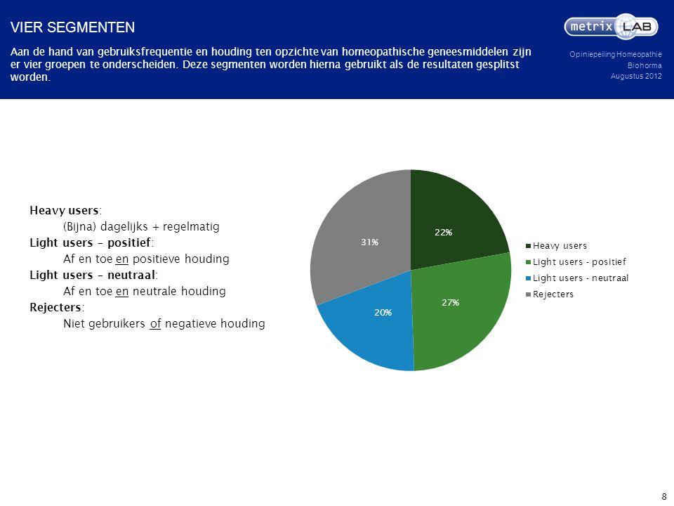 Vier segmenten Heavy users: (Bijna) dagelijks + regelmatig