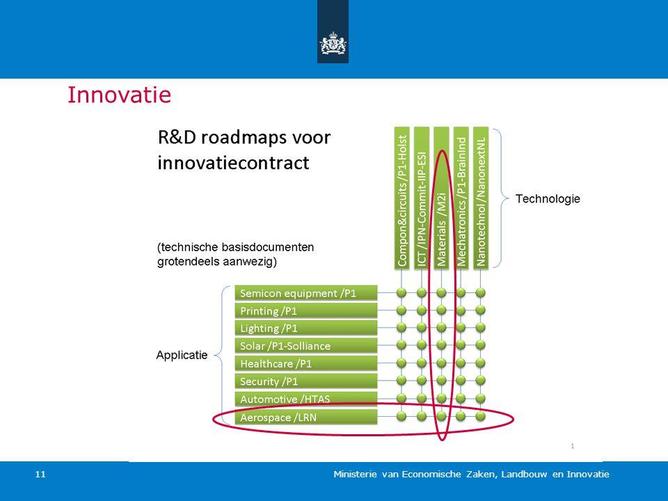 Innovatie Ministerie van Economische Zaken, Landbouw en Innovatie