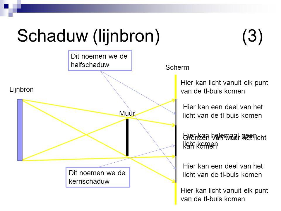 Schaduw (lijnbron) (3) Dit noemen we de halfschaduw Scherm Lijnbron