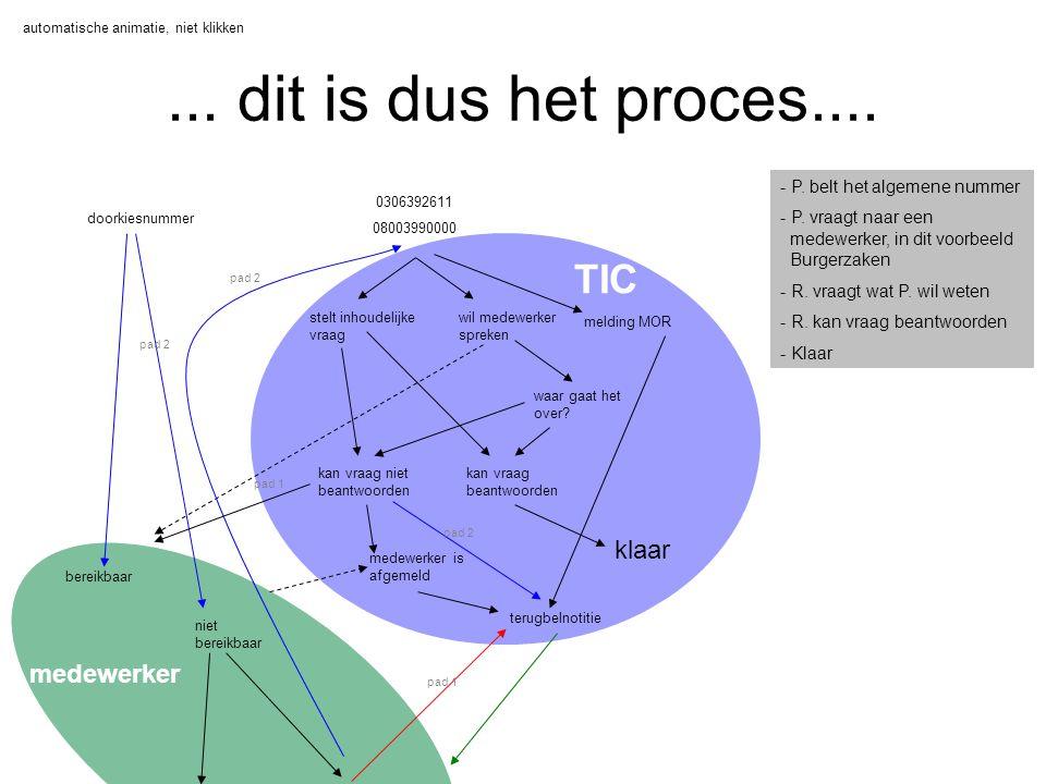... dit is dus het proces.... TIC klaar medewerker