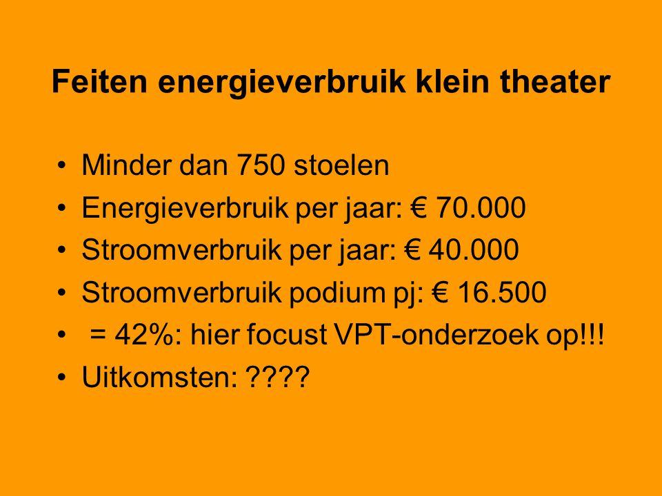 Feiten energieverbruik klein theater
