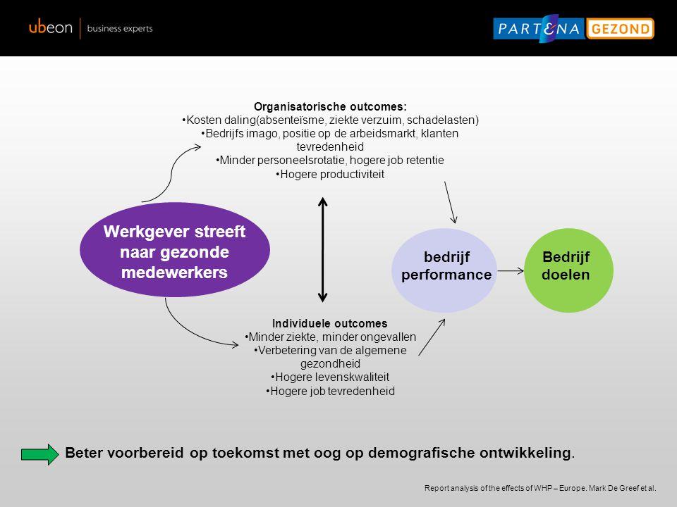 Organisatorische outcomes: