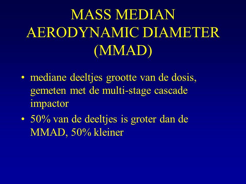 MASS MEDIAN AERODYNAMIC DIAMETER (MMAD)
