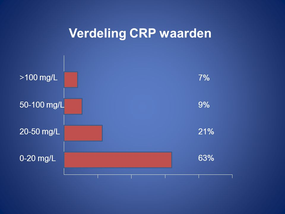 Verdeling CRP waarden >100 mg/L 7% 50-100 mg/L 9% 20-50 mg/L 21%