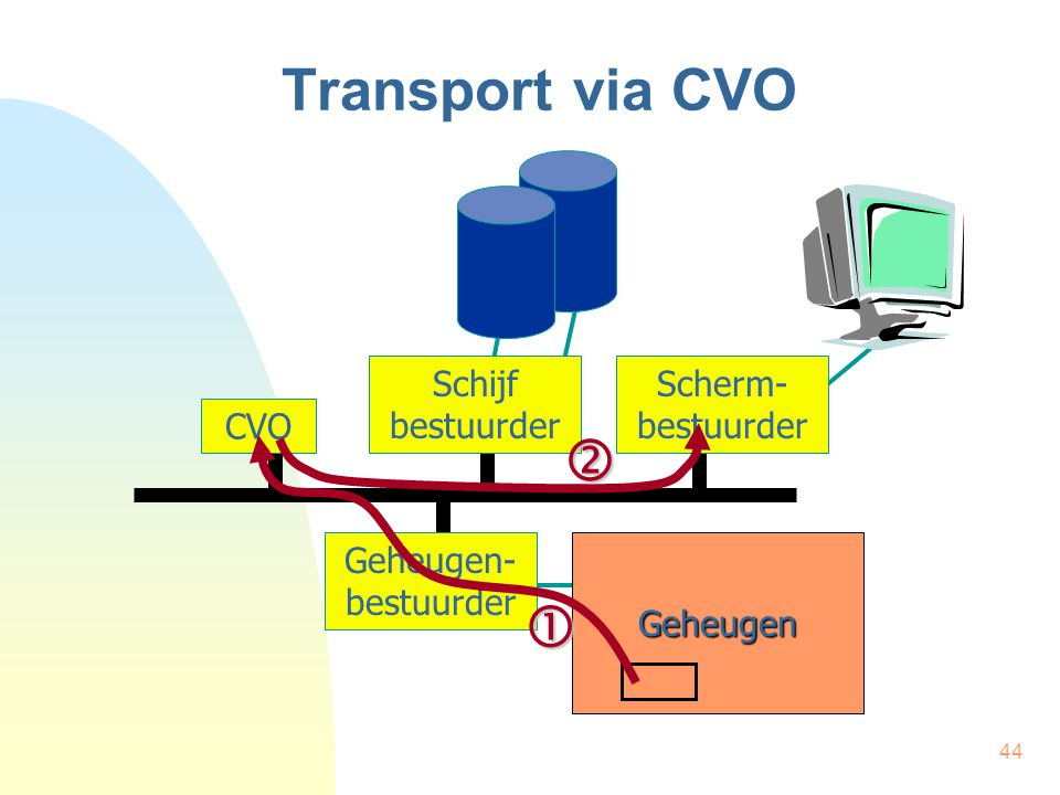 Transport via CVO   Schijf bestuurder Scherm- bestuurder CVO