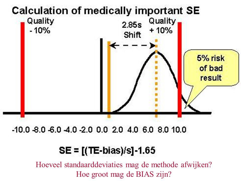 Hoeveel standaarddeviaties mag de methode afwijken
