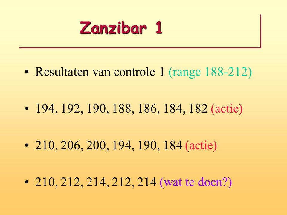 Zanzibar 1 Resultaten van controle 1 (range 188-212)