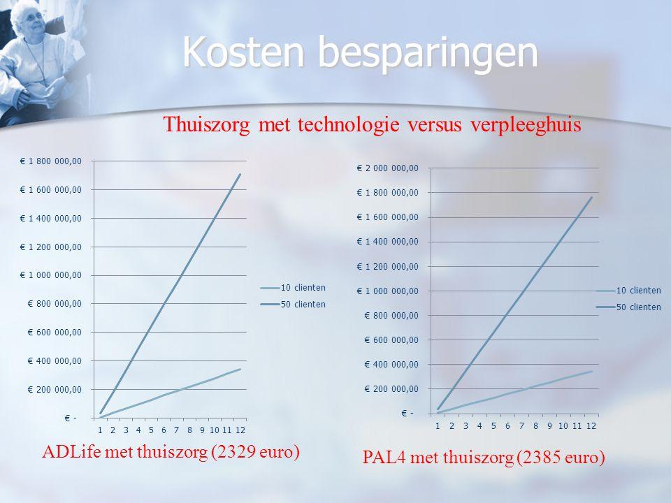 Kosten besparingen Thuiszorg met technologie versus verpleeghuis