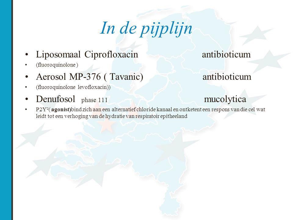 In de pijplijn Liposomaal Ciprofloxacin antibioticum