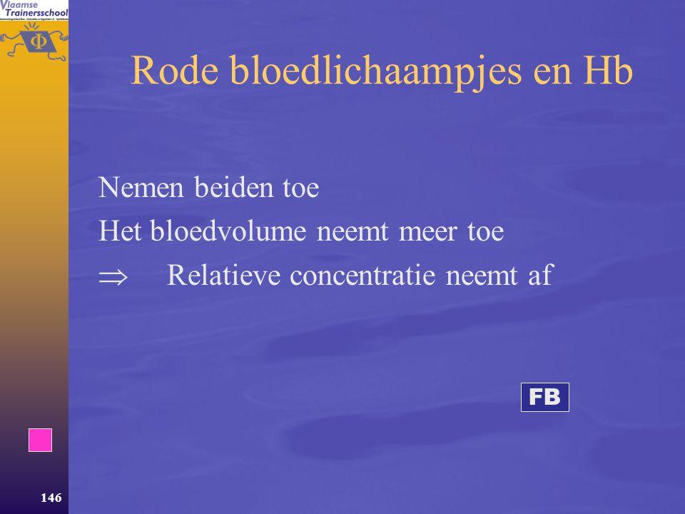 Rode bloedlichaampjes en Hb