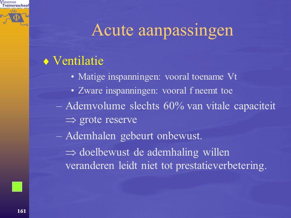 Acute aanpassingen Ventilatie