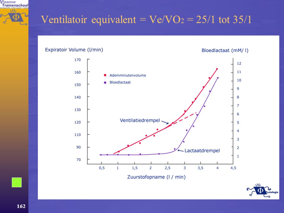 Ventilatoir equivalent = Ve/VO2 = 25/1 tot 35/1