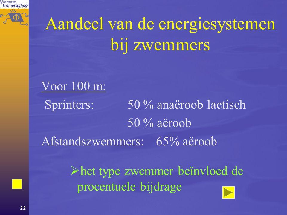 Aandeel van de energiesystemen bij zwemmers