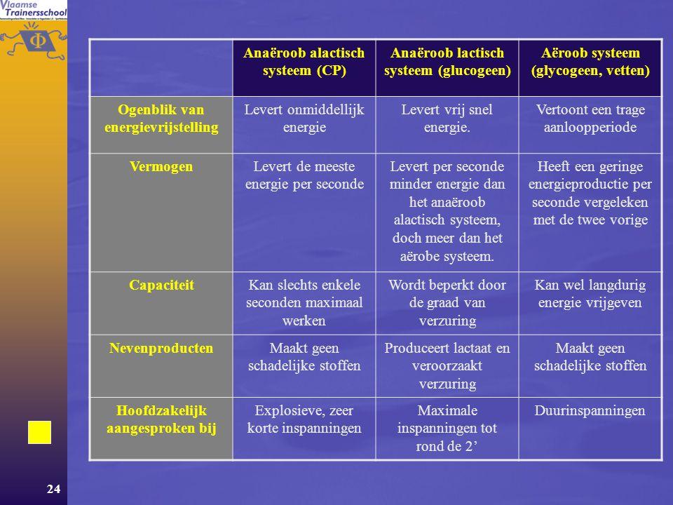 Anaëroob alactisch systeem (CP) Anaëroob lactisch systeem (glucogeen)