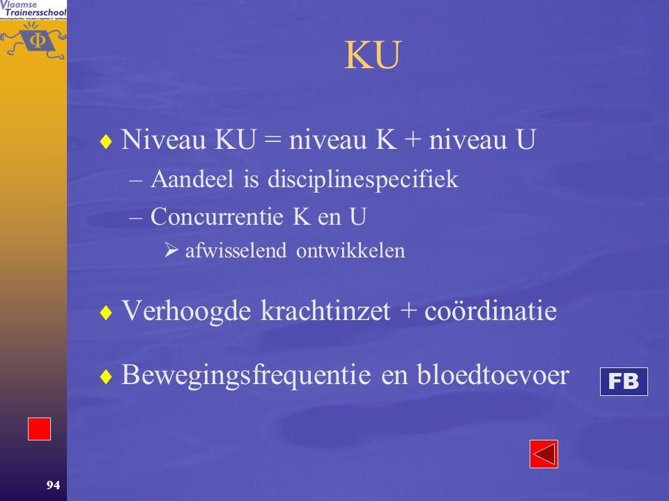 KU Niveau KU = niveau K + niveau U Verhoogde krachtinzet + coördinatie