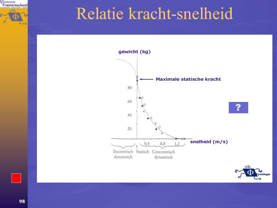 Relatie kracht-snelheid