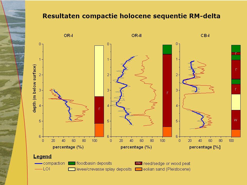 Resultaten compactie holocene sequentie RM-delta