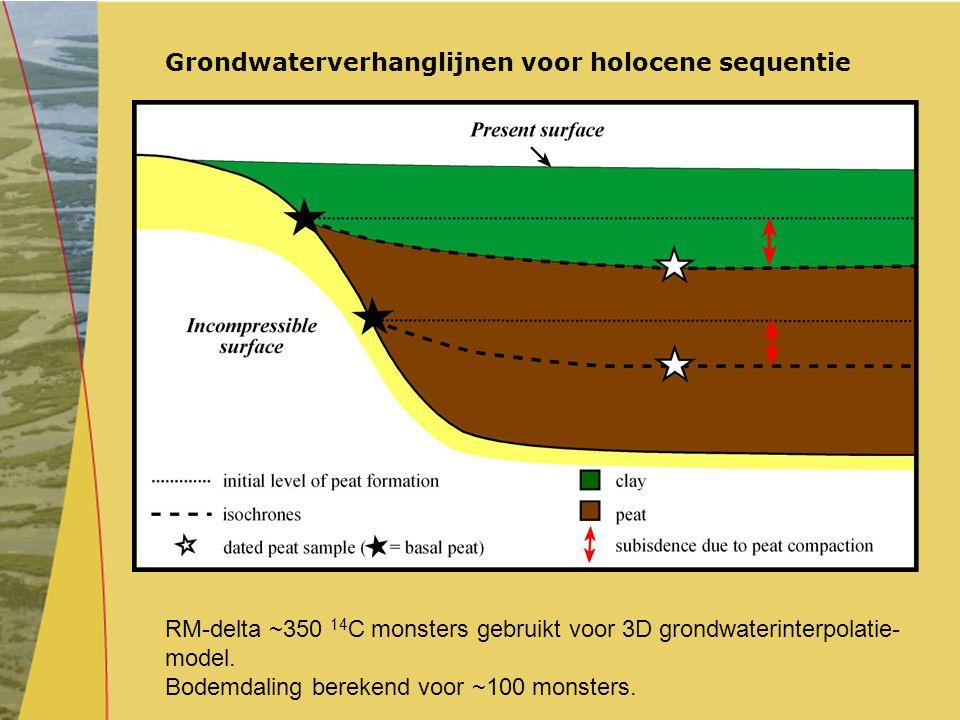 Grondwaterverhanglijnen voor holocene sequentie