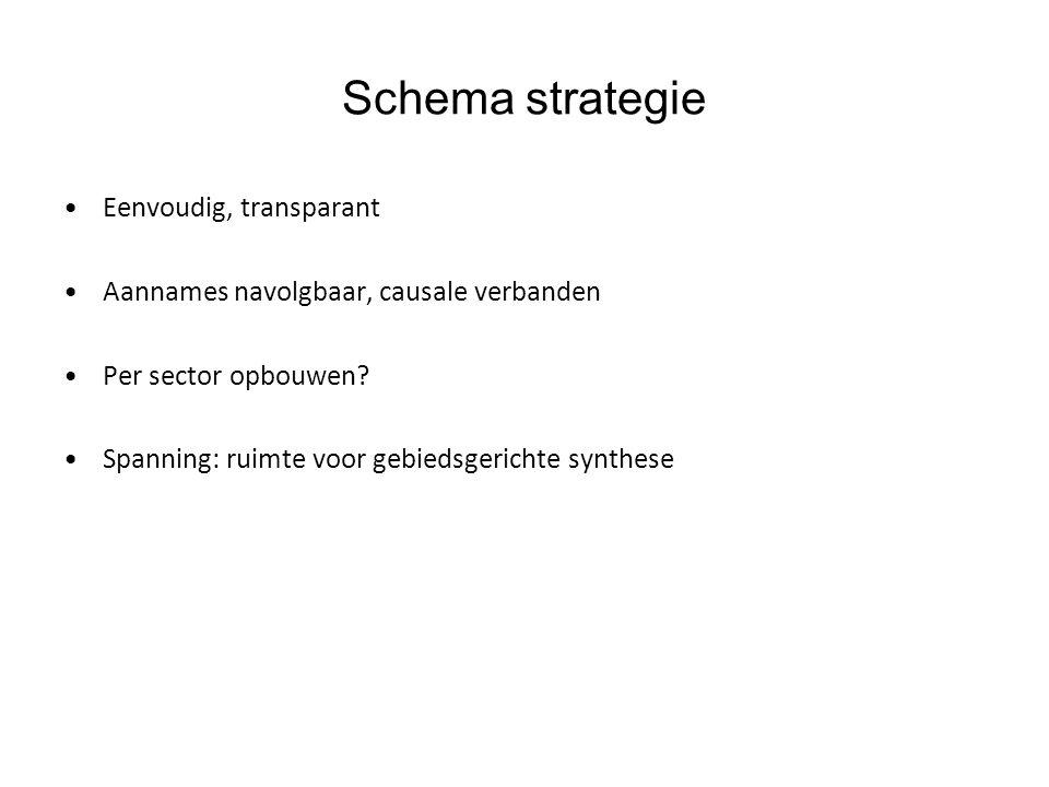 Schema strategie Eenvoudig, transparant