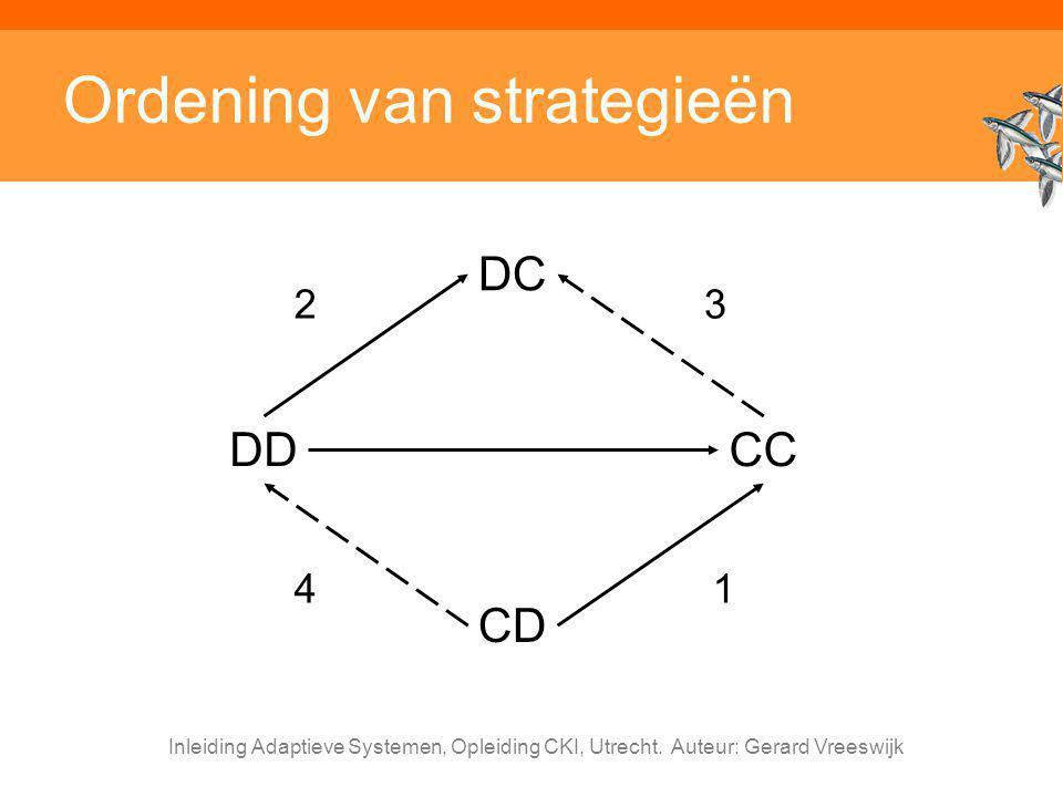 Ordening van strategieën