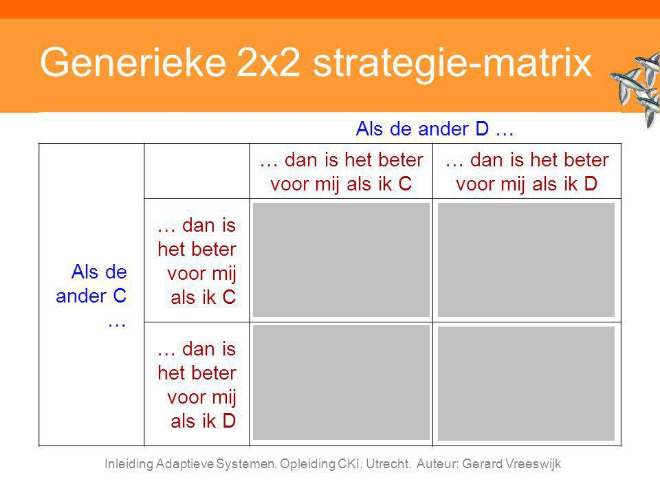 Generieke 2x2 strategie-matrix
