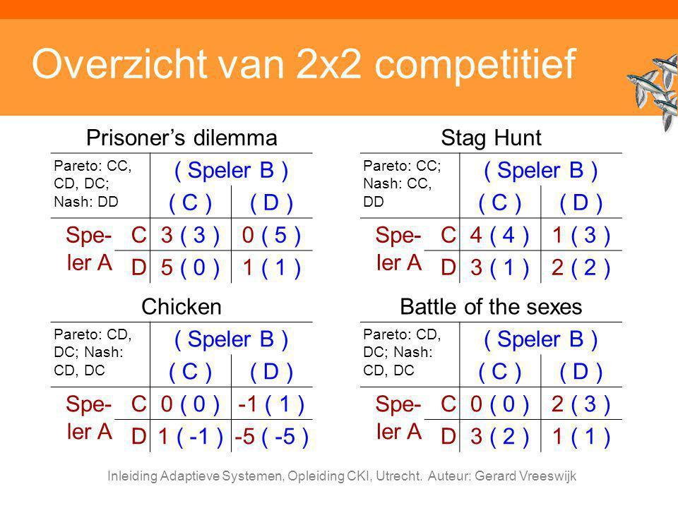 Overzicht van 2x2 competitief