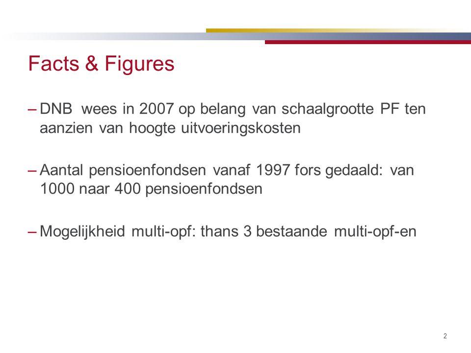 Facts & Figures DNB wees in 2007 op belang van schaalgrootte PF ten aanzien van hoogte uitvoeringskosten.