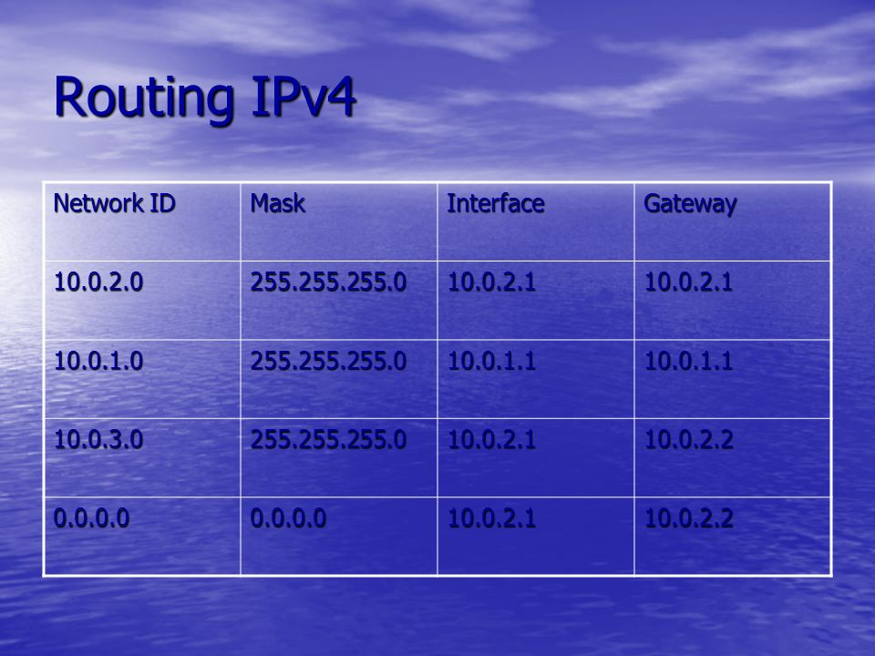 Routing IPv4 Network ID Mask Interface Gateway 10.0.2.0 255.255.255.0