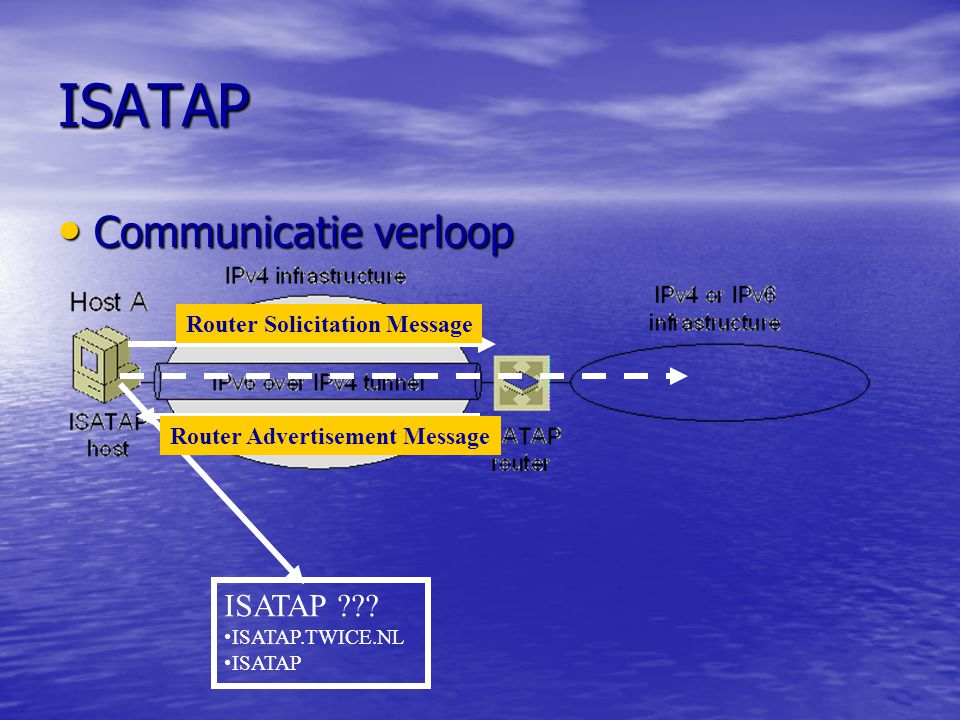 ISATAP Communicatie verloop ISATAP Router Solicitation Message